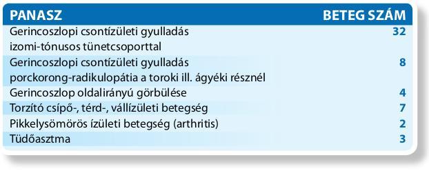 gerincoszlopi-csontizuleti-gyulladas